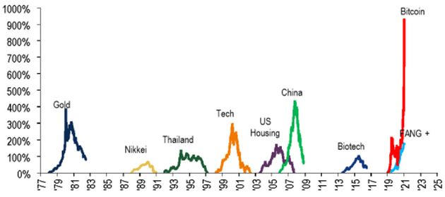 This chart from BofA Merrill Lynch Global Advisors compares the run-up in bitcoin prices to previous...