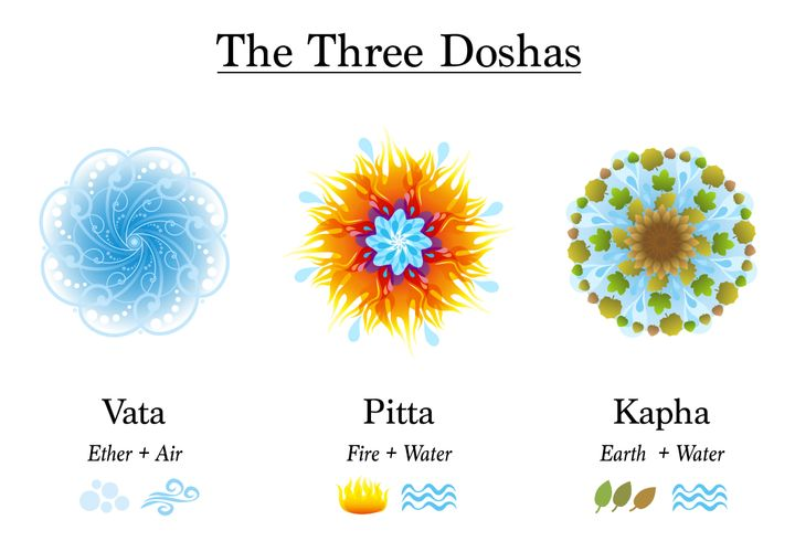 The three doshas — vata, pitta and kapha — are ayurvedic symbols of body constitution types, designed with the elements ether, air, fire, water and earth.