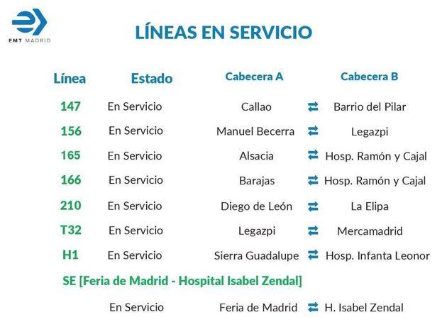 Líneas en servicio a primera hora del 12 de enero de la