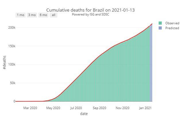 Le nombre de décès liés au Covid-19 enregistré depuis le début de la