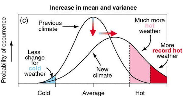 Gráfico que muestra la distribución estadística de la temperatura, que sigue una campana de Gauss, con el valor medio en el centro. La curva de la derecha (más achatada) representa lo que sucede si aumentan la temperatura media y la variabilidad.