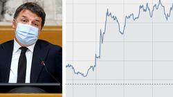 Autogol di Renzi: apre crisi sul Mes ma ora gli interessi sul debito risalgono (di C.