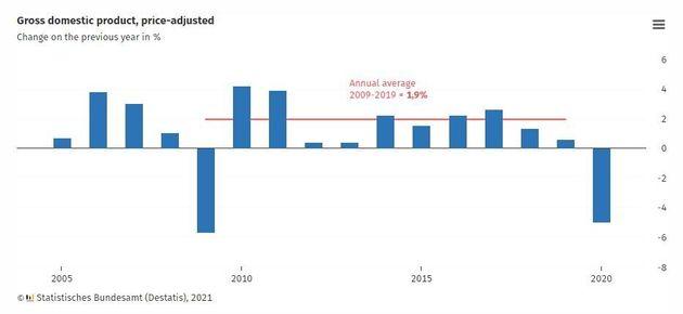 Γερμανία: σκηνικό ύφεσης...