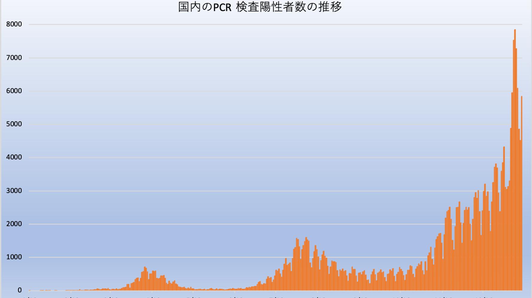 感染 グラフ 者 数 コロナ ウイルス 日本 新型コロナウイルス【感染者数-都道府県別】グラフ・マップ表示
