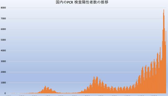 新型コロナ、国内初確認から1年。グラフで分かる「第3波」の巨大な山
