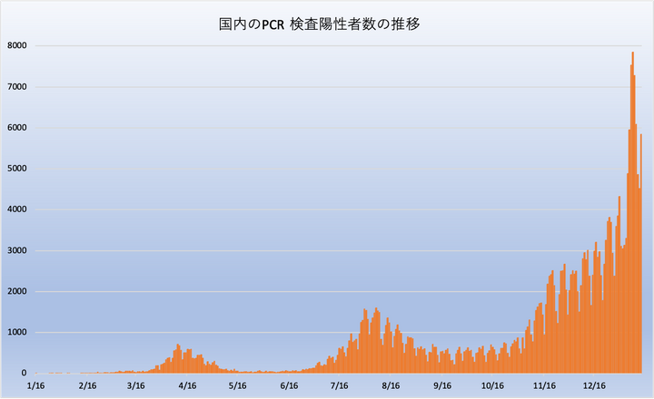 コロナ 第 二 波 いつ 頃 日本
