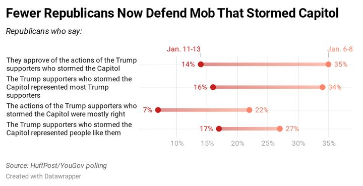 Results of a new HuffPost/YouGov poll on the Capitol riot.
