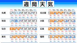 【週間天気予報】共通テスト2日目は真冬の寒さ。週明けは北日本で荒れた天気に