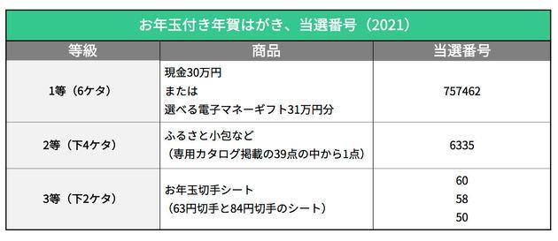 お年玉付き年賀はがき当選番号(2021年)