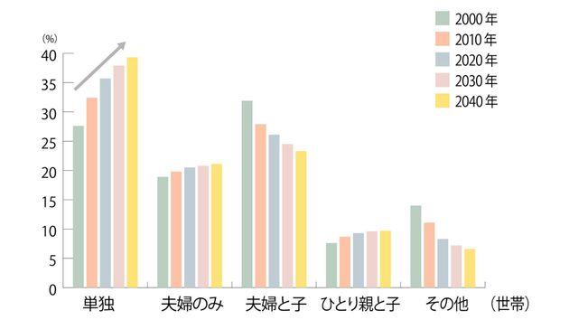 国立社会保障・人口問題研究所「日本の世帯数の将来推計」(2018)よりハフポスト作成