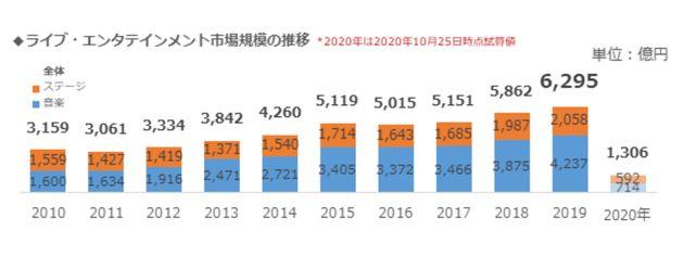 ぴあ総研が公表しているライブ・エンタテインメント市場規模の推移