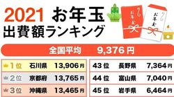 2021年のお年玉出費、全国1位は石川県。 1番財布の紐が堅かったのはどこ? 全体平均は3年前より減少