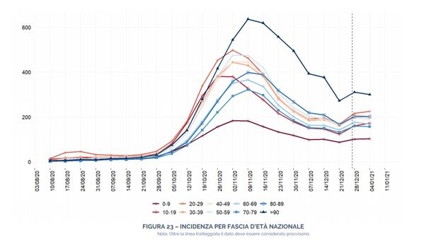 Incidenza per fascia d'età nazionale.La Figura riporta il tasso d'incidenza per fascia...