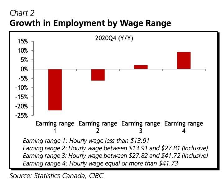 Employment change by age range