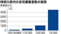 自宅療養者が神奈川で急増、5000人前後に。容体悪化した人の「救護所」設置へ