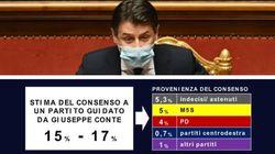 Conte è più forte alle urne che in Parlamento (secondo Swg) (di R.