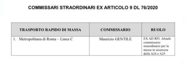 Lista commissari
