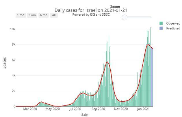 Les cas de contaminations recensés en Israël depuis le début de l'épidémie de
