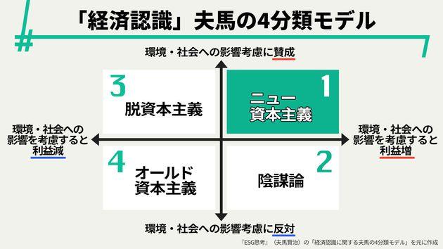 『ESG思考』(夫馬賢治)の「経済認識に関する夫馬の4分類モデル」を元にハフポスト日本版が作成