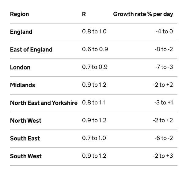SAGE R rates in English