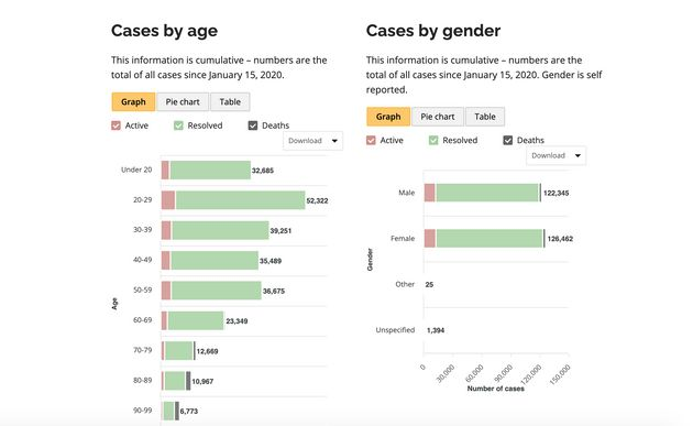 Demographics data show the age and gender of people diagnosed with COVID-19 in Ontario since Jan. 15,