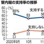 菅内閣の支持率33%に続落、不支持45% 新型コロナで指導力「発揮していない」73%に