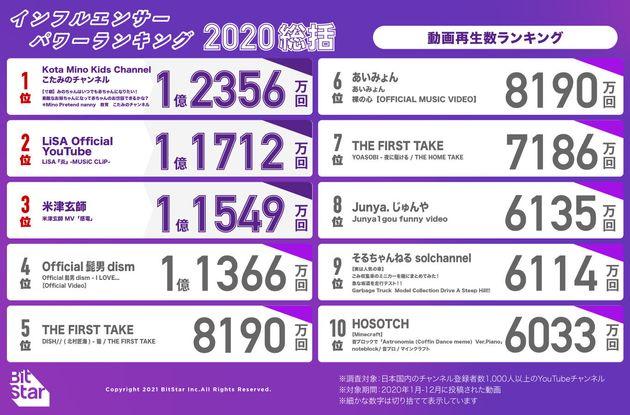 ランキング 人気 ユーチュー 2020 バー