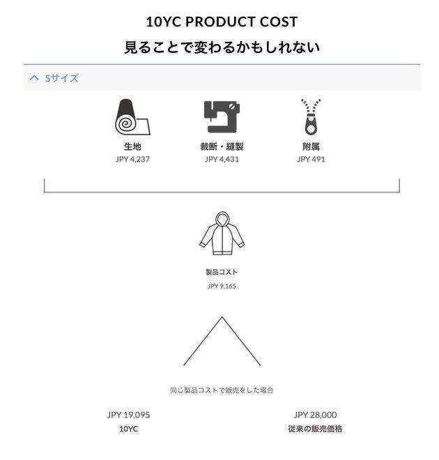10YCの商品ページでは、サプライチェーンの情報や各工程のコストを公開している。
