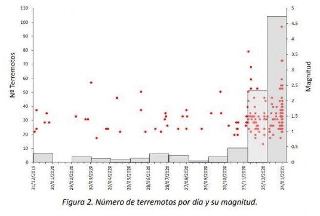 Terremotos registrados por día y su magnitud en la zona de Granada.