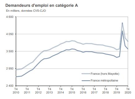 L'évolution du nombre de demandeurs d'emploi inscrits à Pôle emploi en 2010 et