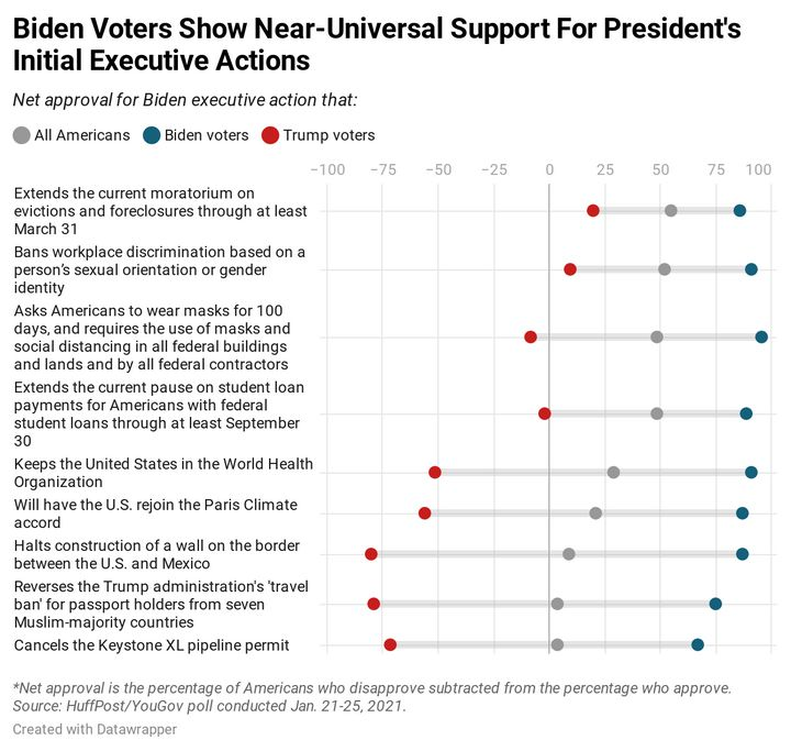 Results of new HuffPost/YouGov polling on President Biden's first day in office.