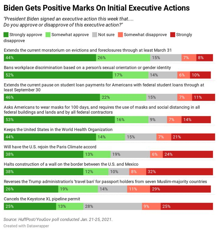 Results of new HuffPost/YouGov polling on several of Biden's actions on his first day in office.