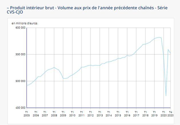 A cause du Covid-19, la France a connu une récession historique mais finit l'année mieux que
