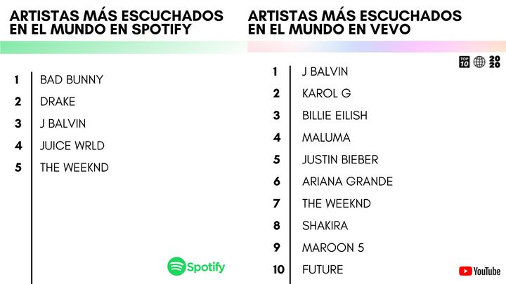 Artistas con más reproducciones en Spotify y en VEVO en 2020. Fuente: Spotify y VEVO.