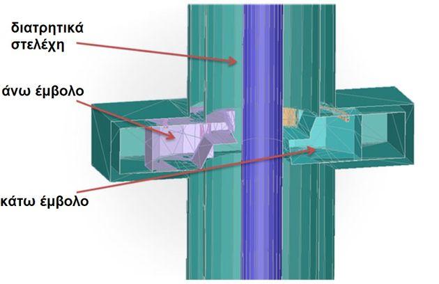 Εικόνα 2: Σχηματική απεικόνιση του εμβόλου σφραγίσματος (Blind Shear Ram) σε μοντέλο CAD σε προσομοίωση υπολογιστικής ρευστοδυναμικής (Computational Fluid Dynamics, CFD) [4].