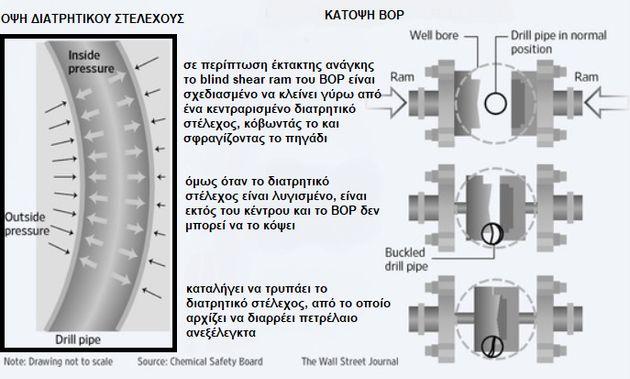 Εικόνα 3: Η αιτία εξαιτίας της οποίας δεν είναι δυνατή η λειτουργία του συστήματος ασφαλείας BOP όταν το διατρητικό στέλεχος της γεώτρησης είναι λυγισμένο [4], [6].
