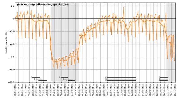 Quel a été l'impact des deux confinements sur la mobilité des Français ? L'Inserm a réalisé plusieurs...
