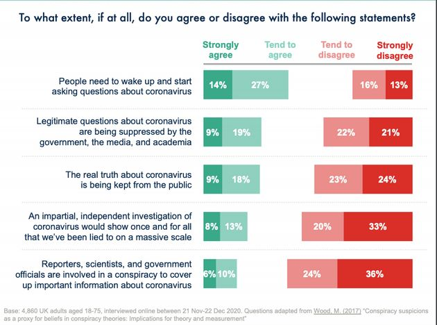 1 In 7 Brits Believe There Is A Huge Coronavirus Cover-Up Involving Politicians, Scientists And