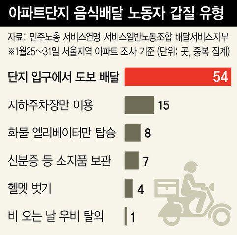 배달 노동자들이 '갑질' 저지른 서울 아파트 81곳을 인권위에 진정