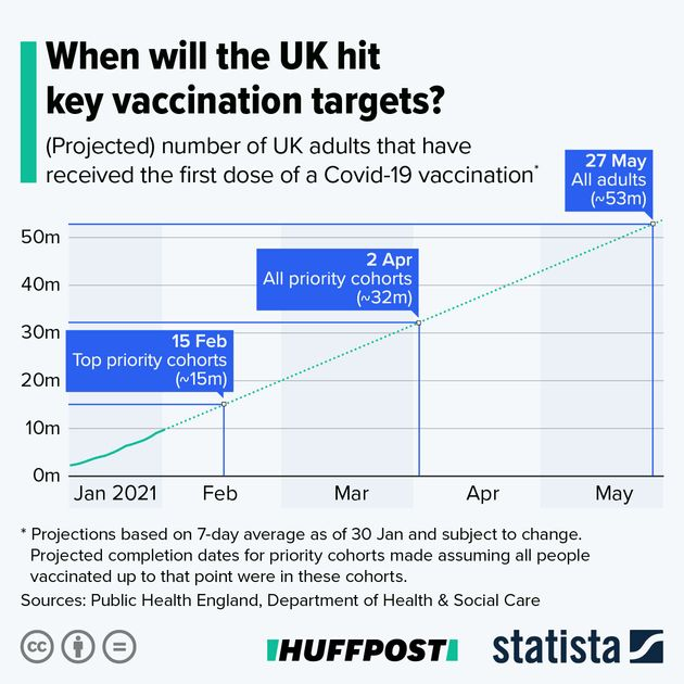 The UK Is On Target To Offer Every Adult A Jab By May. But Is That Really