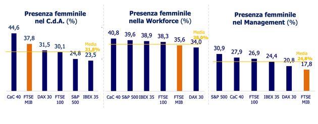 Aumentano le donne nei Cda, ma non nei ruoli