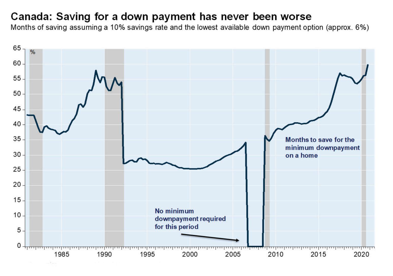 Saving Down Payment