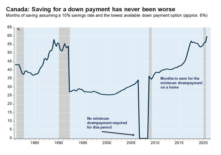 The time needed to save for a down payment on a house in Canada has reached a record high, even above that seen during the 1990 housing bubble.