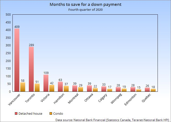 Months needed for down payment