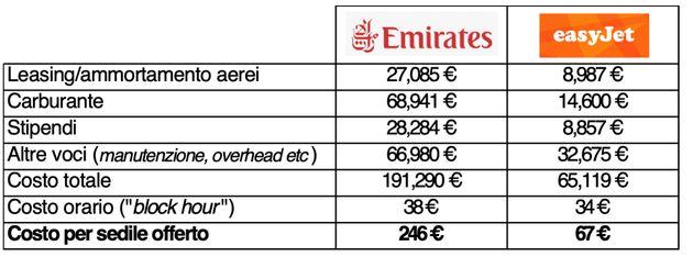 Low Cost Intercontinentale: un modello