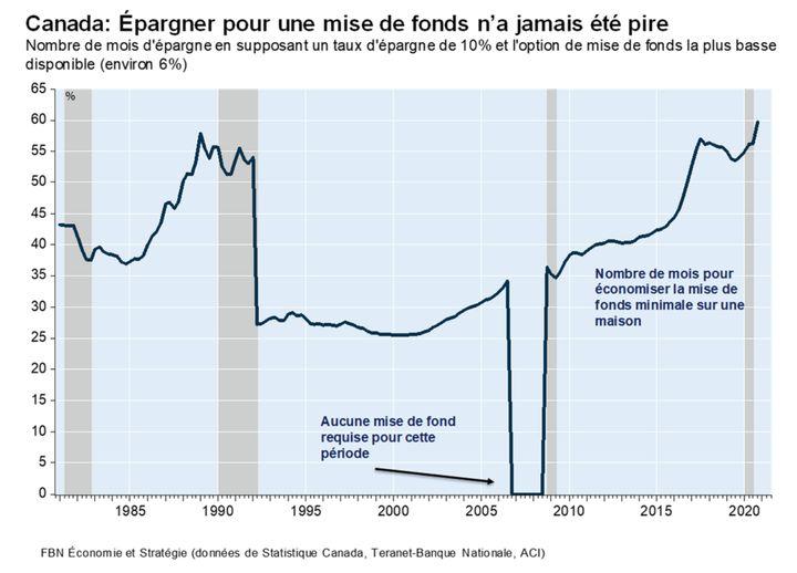 Le temps nécessaire pour épargner pour une mise de fonds sur une maison au Canada a atteint un niveau record, même au-dessus de celui observé pendant la bulle immobilière de 1990.