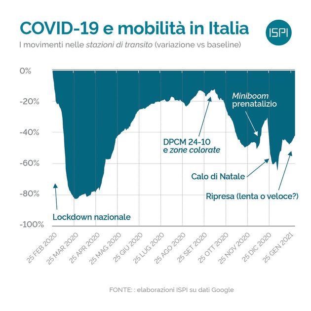 Covid-19 e mobilità in Italia -