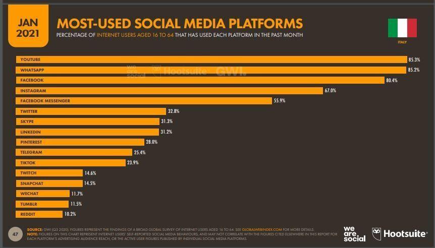 Le piattaforme Social più usate secondo il report Digital 2021 di We Are Social e