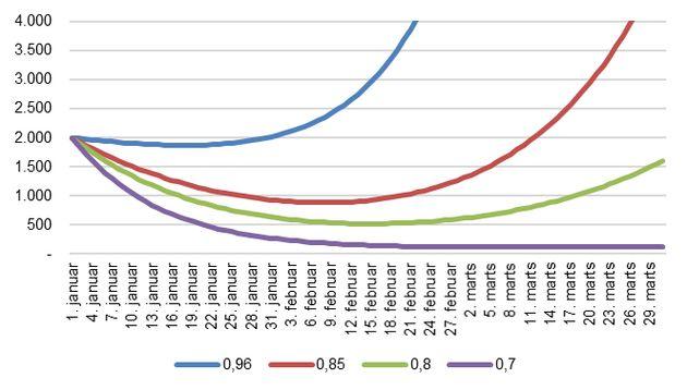 Si le R est supérieur à 0.8, l'épidémie de coronavirus, après avoir régressé, augmentera à nouveau une...