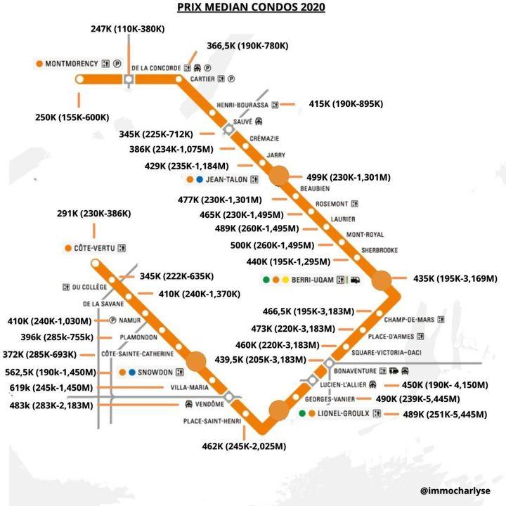 Prix médians des condos près des stations de la ligne orange. Entre parenthèses, le prix le plus bas et le prix le plus élevé.